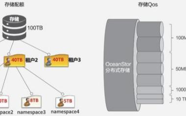 如何基于分布式存储来构建大数据时代的云服务