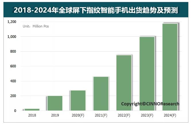 2019屏下指纹成为厂商标配,全球出货量达到2.0亿台,同比增长614%