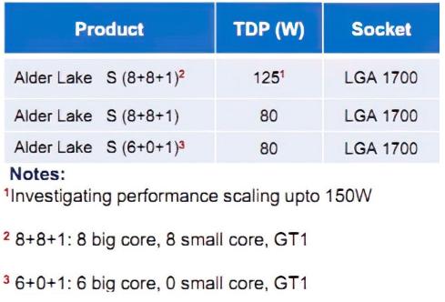 英特尔12代酷睿Alder Lake-S处理器曝光,将支持PCI-Express 4.0