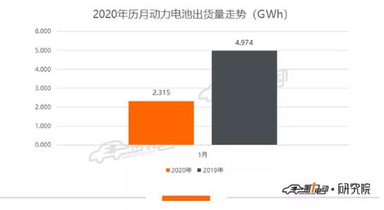 1月动力电池市场现状:装机量约为2.315GWh,同比跌54%,松下/LG挤入TOP10