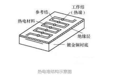 熱電堆傳感器結構_熱電堆傳感器應用