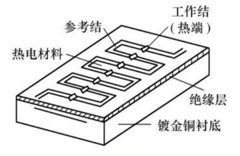 熱電堆的工作原理_熱電堆主要參數