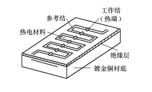 一文解析熱電堆紅外溫度傳感器在微波爐中的應用原理