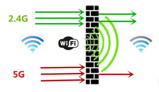 路由器的无线传输速率有多重要,主要影响是什么