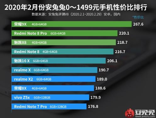Android手机性价比榜:魅族16T 6+128GB位列1500-1999价位段榜首