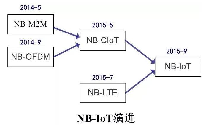 NB-IoT的發展歷程 NB-IoT低功耗的實現