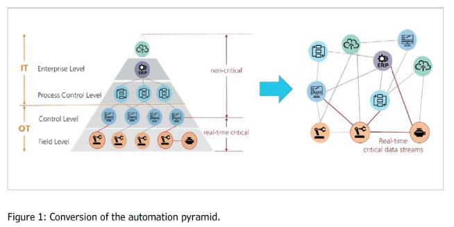 工业4.0时代需要的是怎样的网络