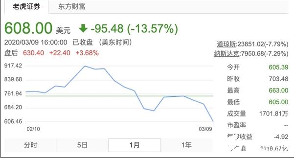 受油价下跌影响 特斯拉股价应声大跌13%