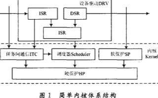 μC/OS-II操作系统移植在LPC2378上的系统测试及问题解决方法