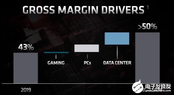 AMD希望未来毛利率达到50%以上 目前毛利率仅43%