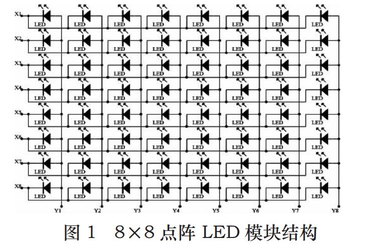 单片机的LED显示屏控制电路一个如何设计