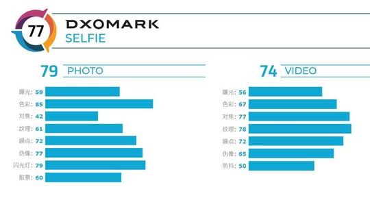 小米CC9 Pro尊享版的前置相机得分曝光总分为77分