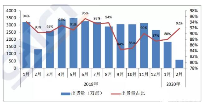 中国2月手机市场出货量638.4万,同比下降56%,iPhone出货量不足50万部!