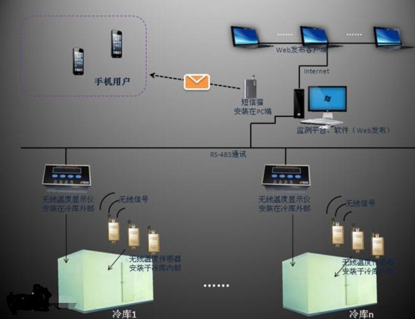 无线测温系统概述_无线测温系统组成
