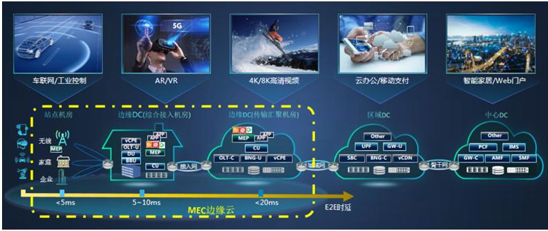 中兴通讯发布了针对各种不同场景的MEC用户面部署...