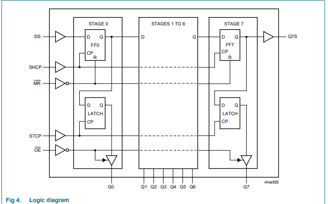 74HC595和74HCT595高速硅栅CMOS器件的数据手册免费下载