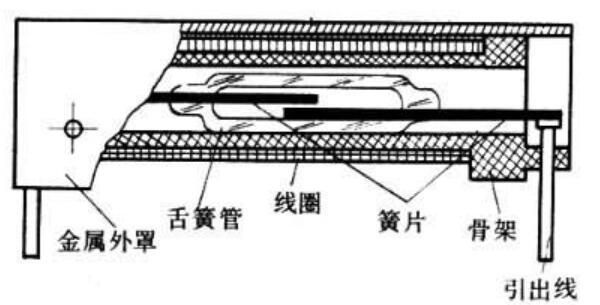 舌簧繼電器的結構組成_舌簧繼電器發展方向