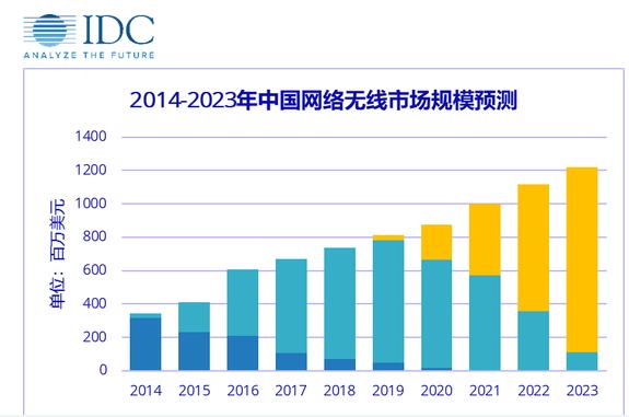 2020年WiFi 6在国内的市场会是怎样的