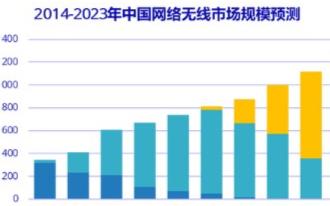 IDC预计:2020年WiFi 6将大放异彩,将...