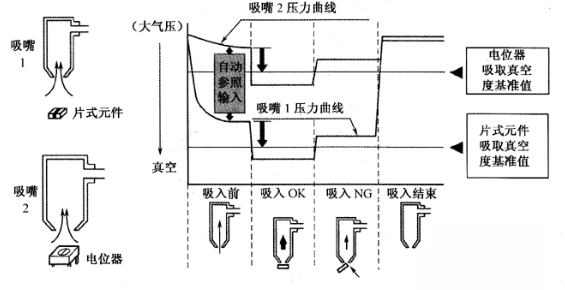 贴片机的传感器主要有哪些,都在其中起到什么作用