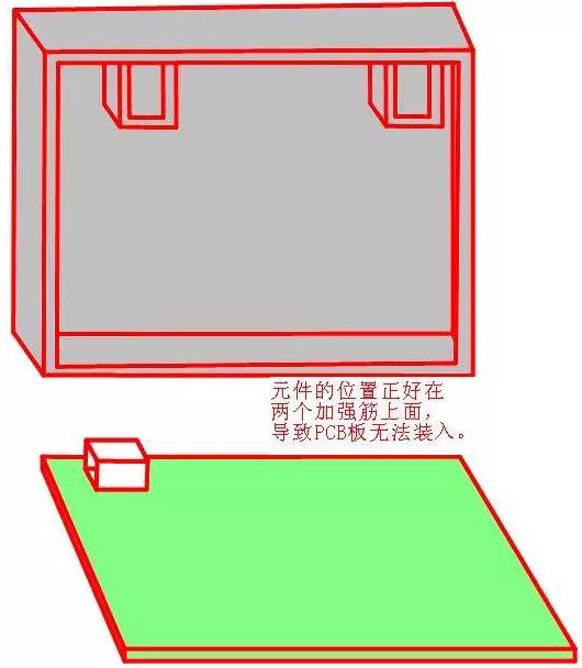 PCB元件放置区域的有关限制问题解析