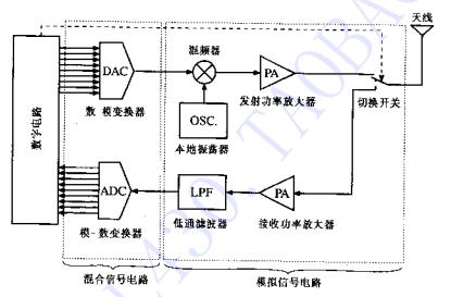 射频电路设计理论与应用PDF电子书免费下载