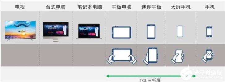 TCL华星Z型三折屏详解:自研柔性模组叠构搭载TCL铰链技术