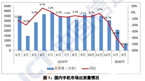 數據:2月份國內手機市場總出貨638.4萬部,上市新機型16款