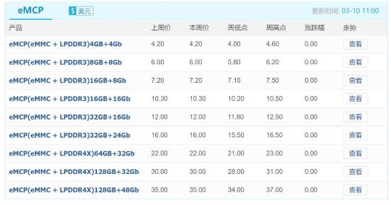 "NAND价格走势平稳,""疫情""影响扩大,海外需求也""凉""了!"