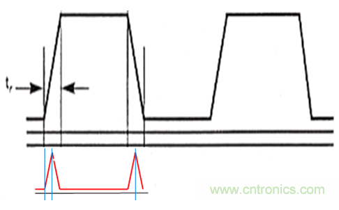 电磁兼容设计的常用方法解析
