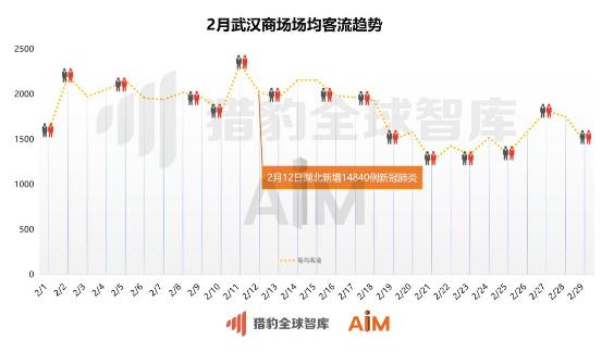 机器人大数据证实全国商场回暖 2月客流谷峰涨幅126%
