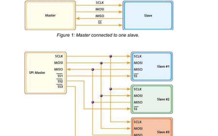 带有N的SPI总线详细资料概述