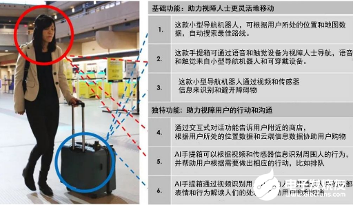 欧姆龙开发AI导盲机器人 让视障人士的世界更便捷
