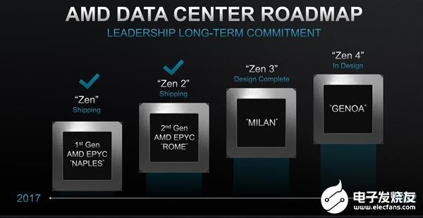 AMD將公布Zen4/Genoa處理(li)器(qi) 有望(wang)升(sheng)級...