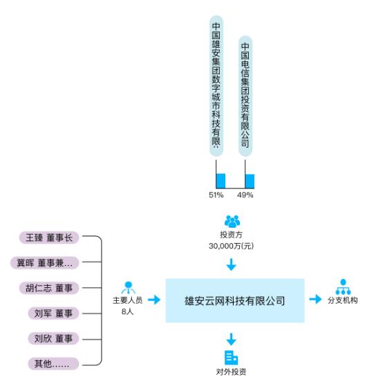 中国电信联合雄安集团在成立了雄安云网科技有限公司