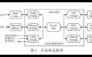 利用MDO4000系列混合域示波器在嵌入式系統的...