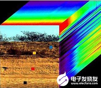 高光譜成像技術可以實現食品外部品質和內部品質的共同檢測