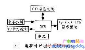 AVR单片机对电梯外呼板系统的控制设计