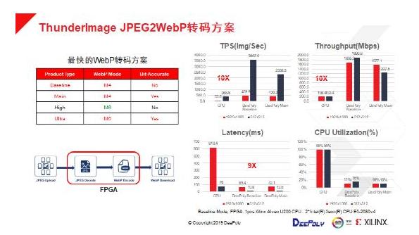 FPGA+CPU助力数据中心实现图像处理应用体验与服务成本新平衡