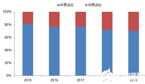 2020年中國(guo)工業機(ji)器(qi)人市場調研 中小型內資企業...