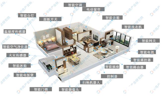 智能家居市场规模不断扩大 间接推动了智能家居产业...