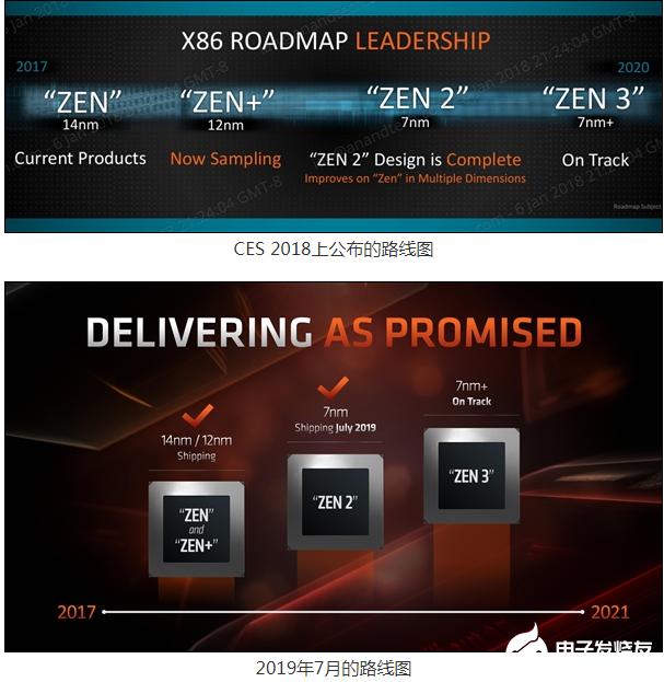 AMD 7nm+工藝突然全都消失 意在向市場提供最佳的高性能庫