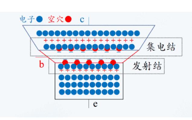 三极管的电流放大作用详细介绍