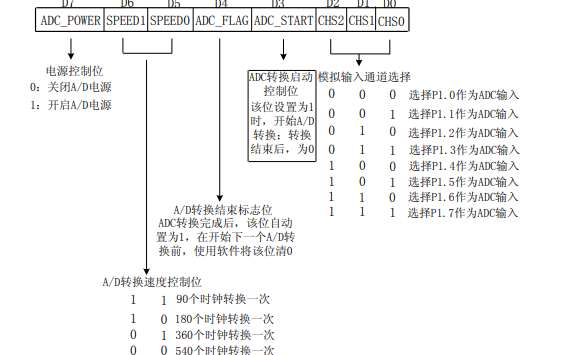 STC12C5A60S2单片机的模数转换编程要点详细说明