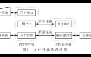 基于Blackfin處理器的ADSP--BF537實現構建FTP服務器