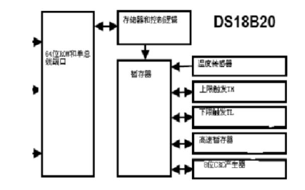 DS18B20温度传感器的中文资料详细说明