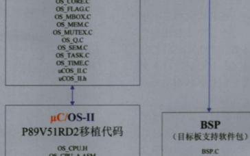 基于μC/OS-II操作系统实现在P89V51R...