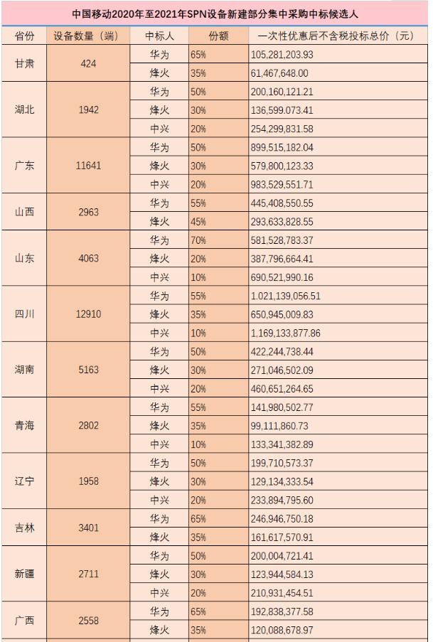 中国移动公布了2020-2021年SPN设备新建...