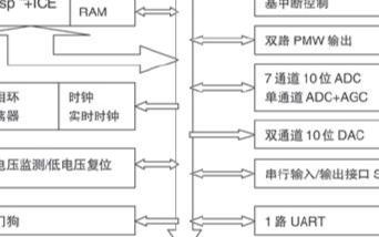 基于μC/OS-II操作系统在SPCE061A上...