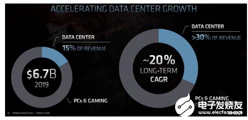 AMD針對(dui)數據中xing)墓?zuo)負(fu)載優化推(tui)出全新GPU 架構